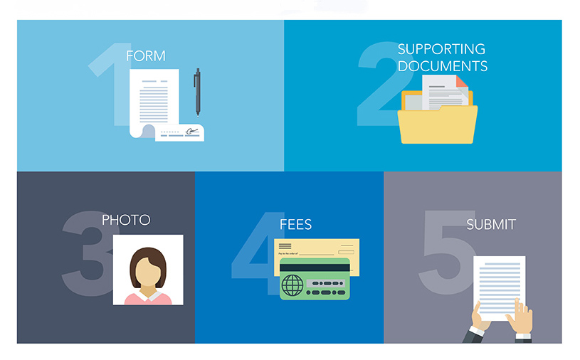 Five Steps. #1- Form. #2-Supporting Documents. #3-Photo. #4- Fees. #5-Submit.